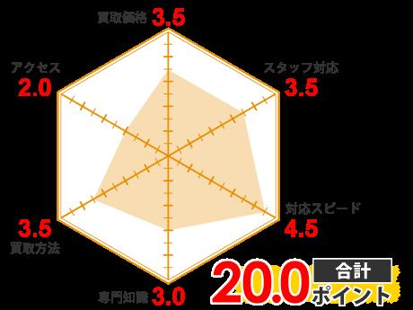 バイセル(旧:スピード買取.jp)の画像